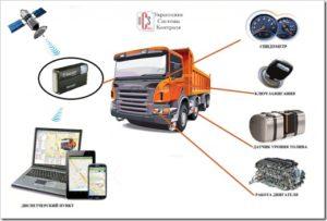Мониторинг транспорта в Москве